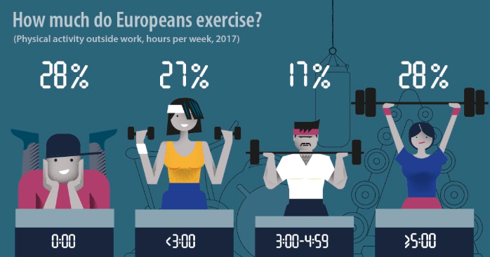 How much do Europeans exercise (European Commission, 2017)