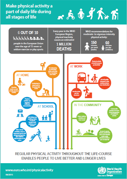 Make physical activity a part of daily life during all stages of life (WHO Regional Office for Europe)