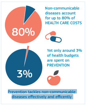 Prevention of NCDs and related costs (Source: European Commission)