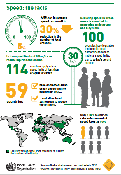 Road safety report 2013_image (Source: WHO)